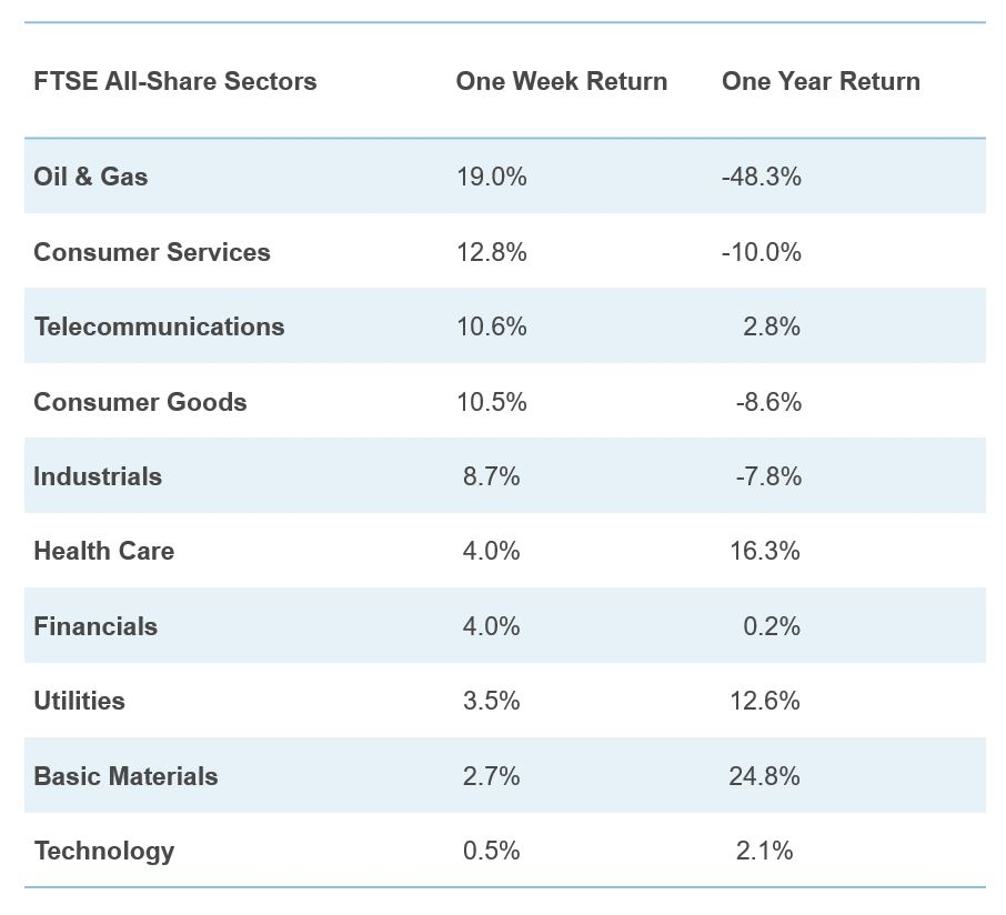Table showing FTSE All Share Sectors