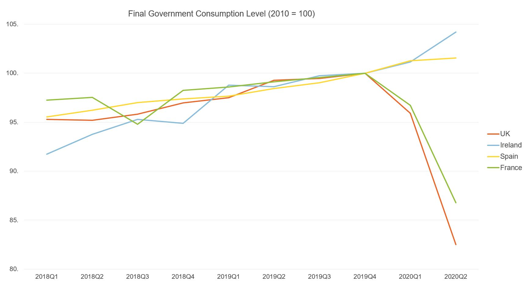 Figure showing government consumption