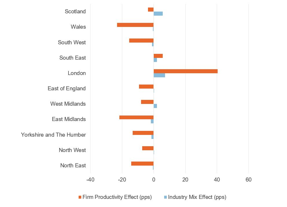 Figure showing firm productivity and industry mixed effects