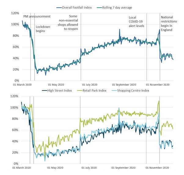 Figure showing footfall data