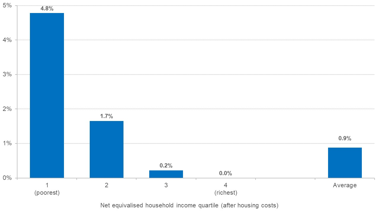 Chart showing the impact of changes to Universal Credit and tax credits has mostly benefitted the poorest