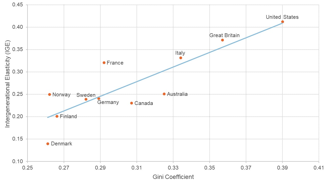 Chart showing correlation between intergenerational elasticity and the gini coefficient for several countries