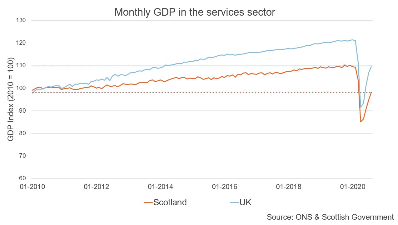 Figure showing GDP in the service sector