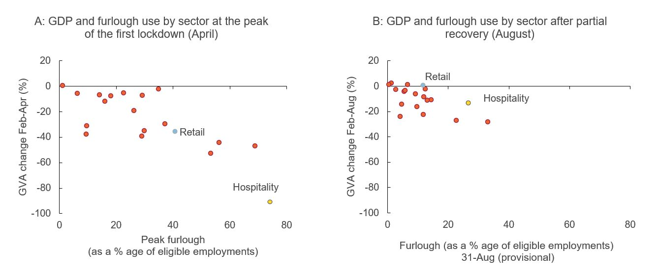 Figure showing GDP and furlough use