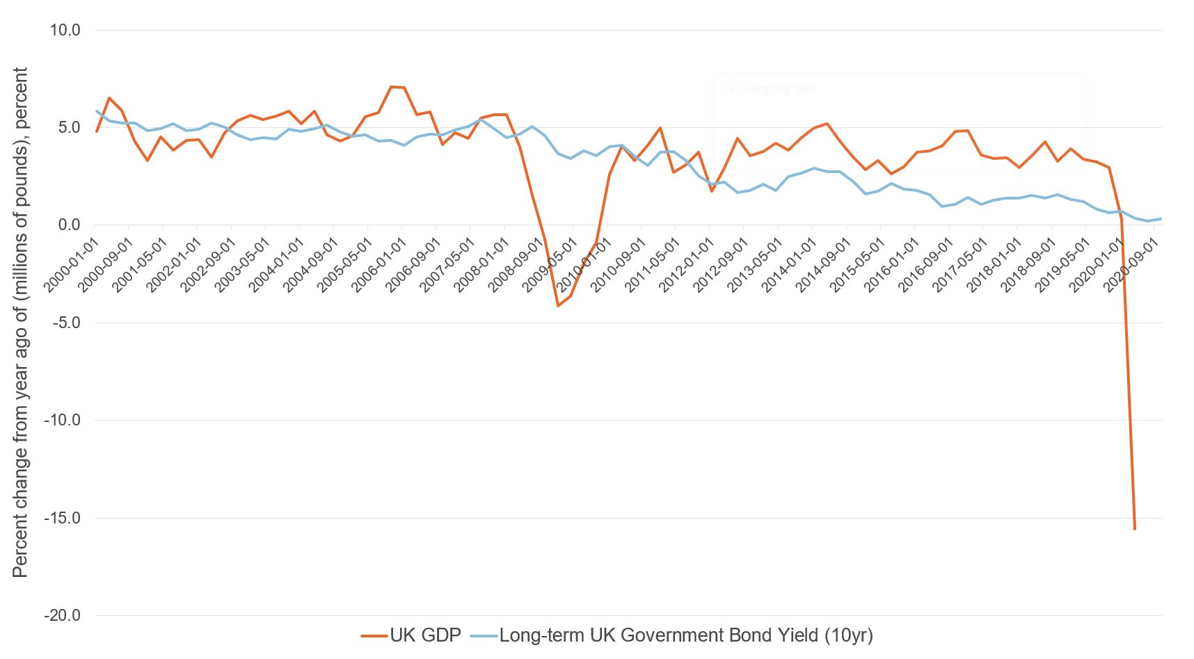 Figure showing GDP & 10 year bonds