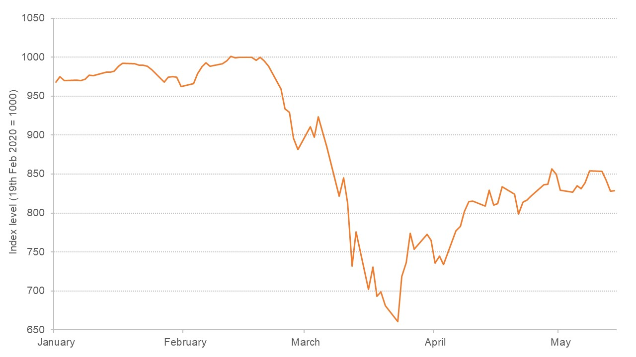 Graph showing stock market crash in March 2020