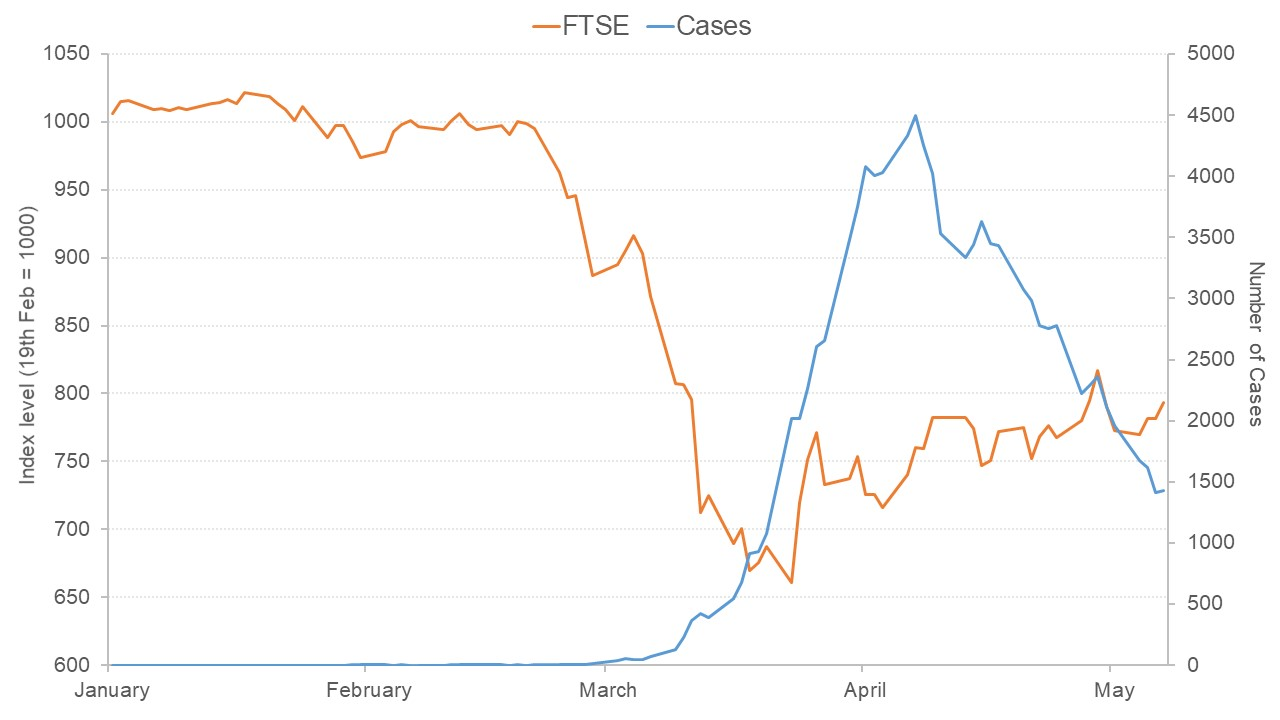 Graph showing the FTSE crash in March 2020 alongside the number of Covid-19 cases