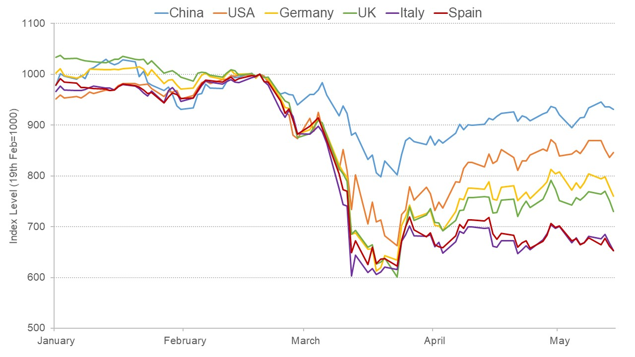 Graph comparing market reactions in six different countries