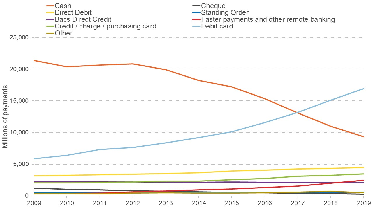 Graph showing how payment methods have changed in the last decade