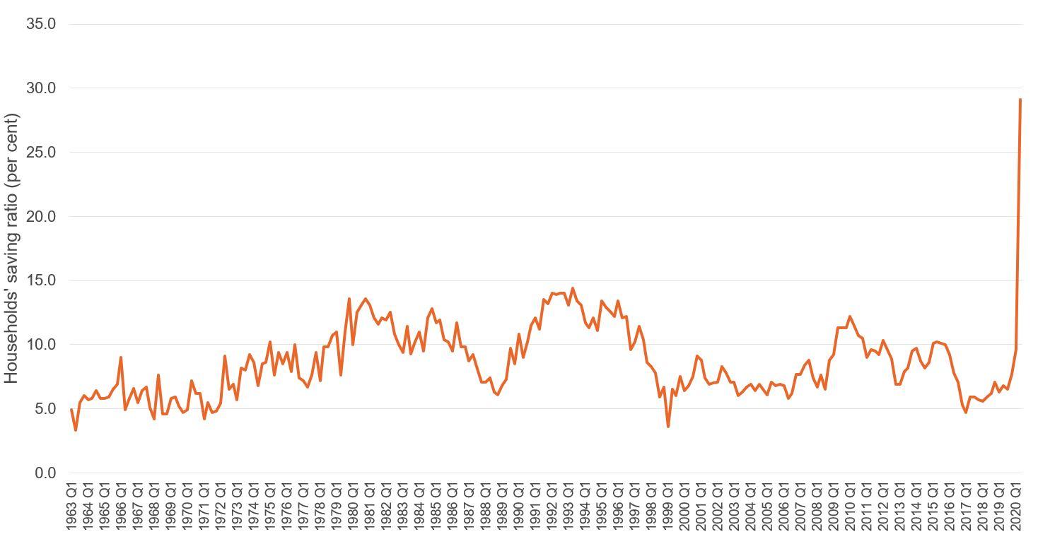 Figure showing UK households' saving ratio