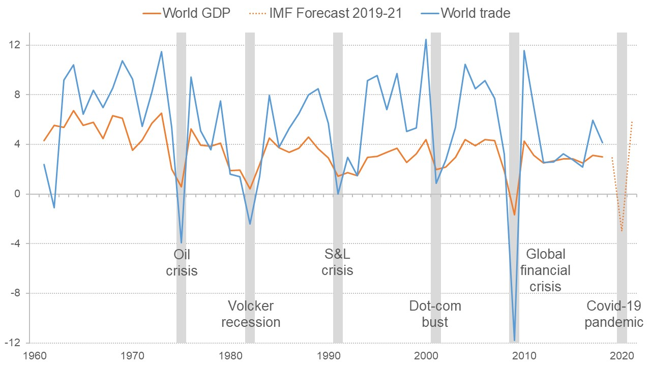 Graph showing how world GDP growth and trade have reacted to recessions
