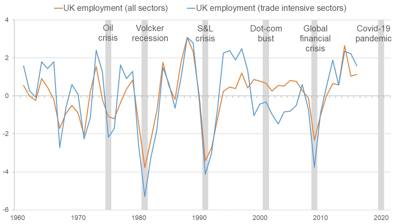 Graph showing how UK employment has reacted to global recessions
