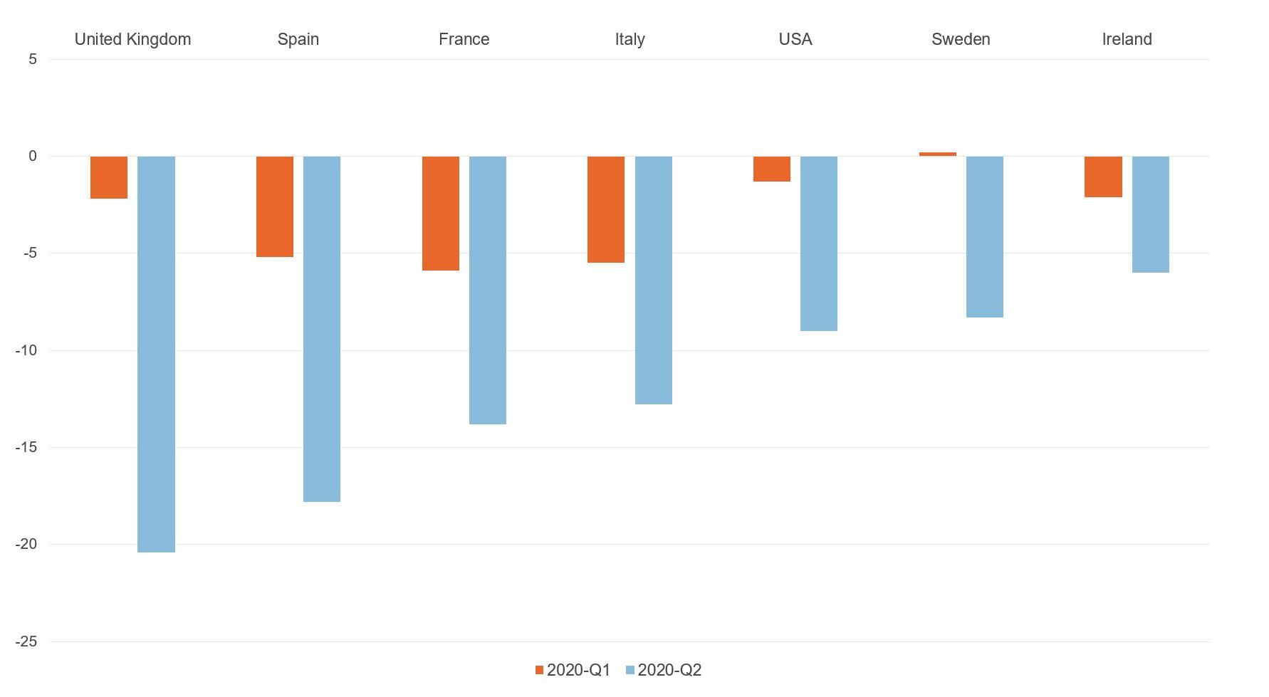 Figure showing international comparison of GDP growth rates in 2020