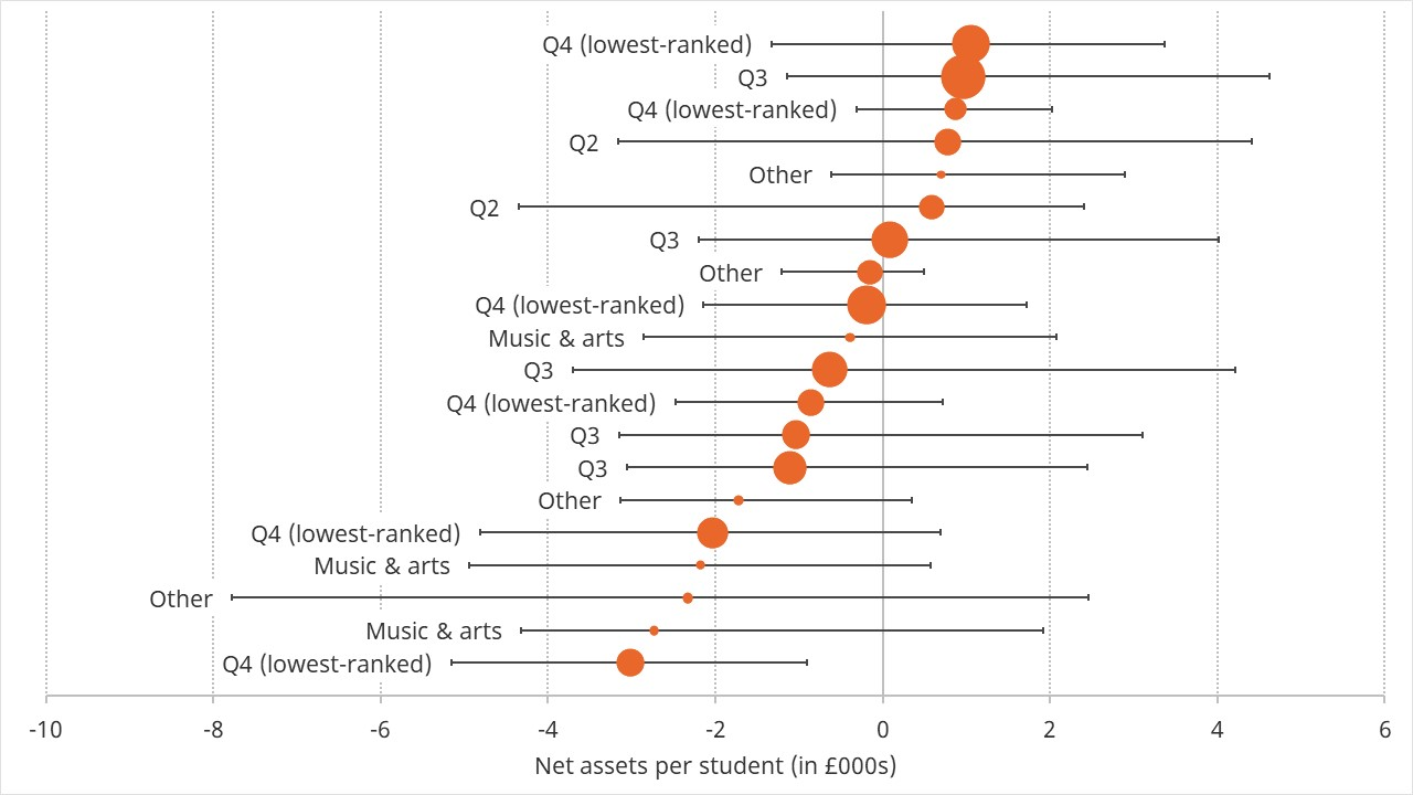 Graph showing the projected net assets per student in 2024 for the 20 universities with the lowest projected net assets per student
