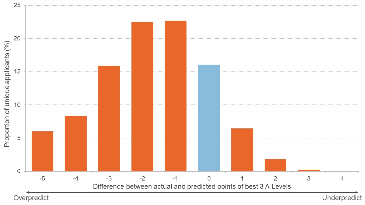 Graph showing distribution of the difference between actual and predicted grades