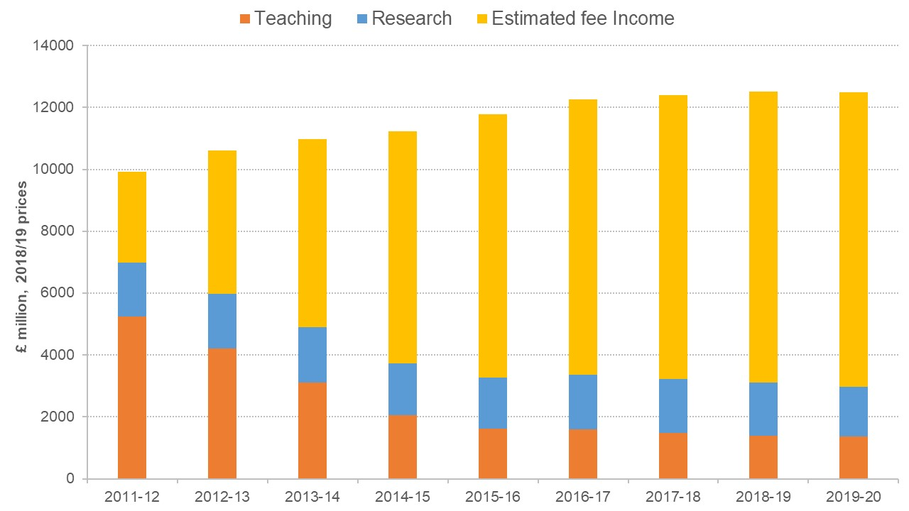 Figure showing the source of funding for universities changing over time