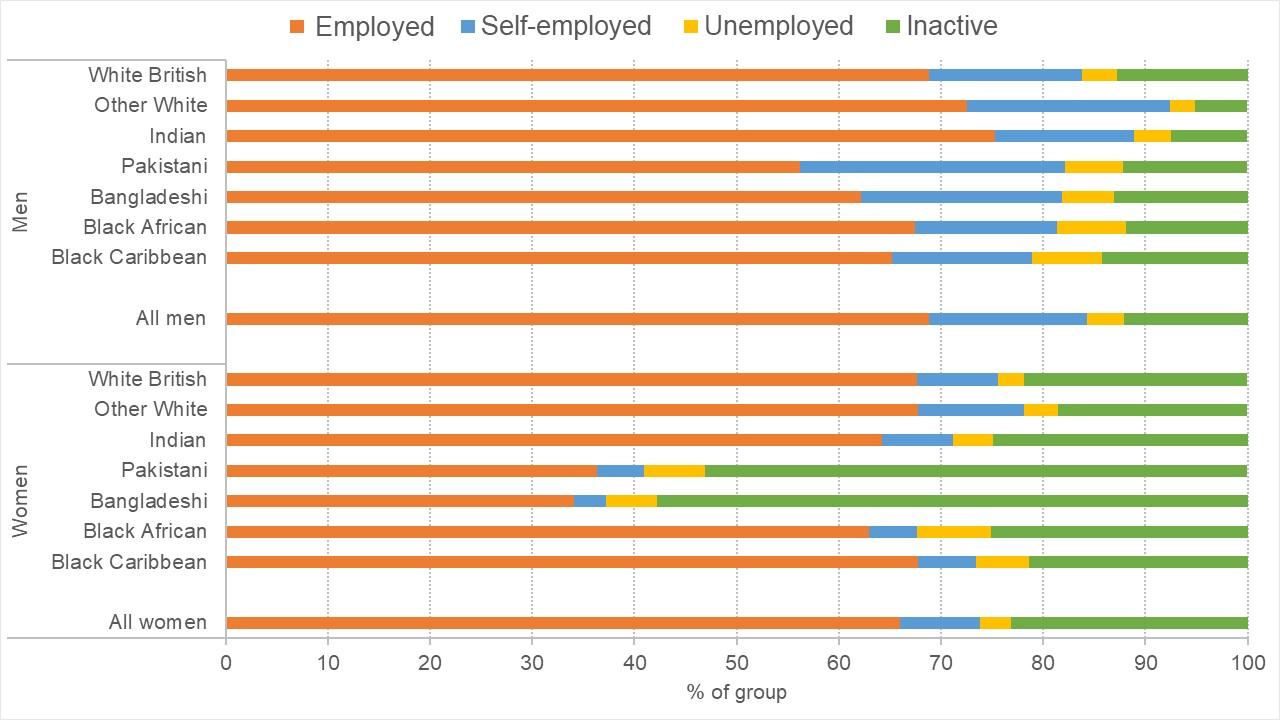 Chart showing economic status (employed vs unemployed) by ethnic group