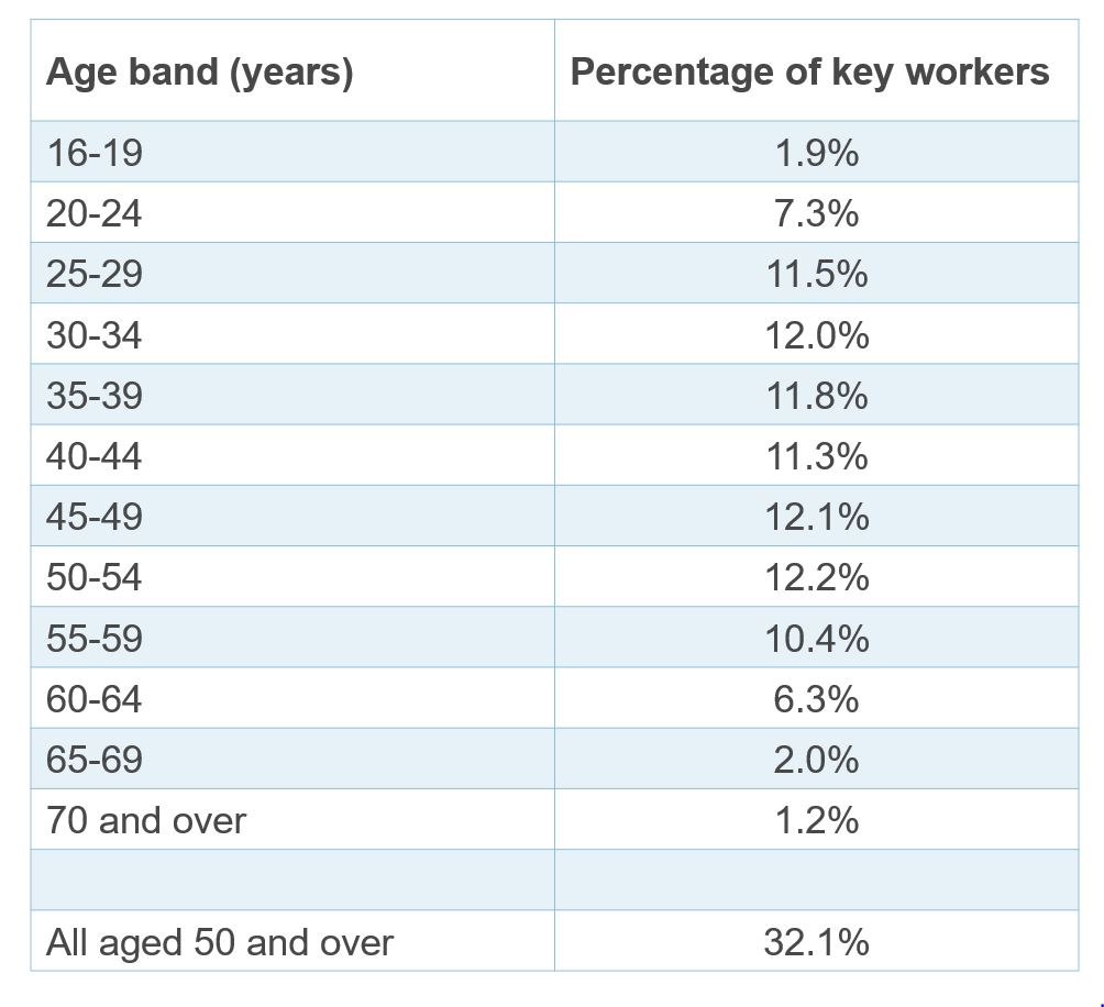 Table showing key workers by age band