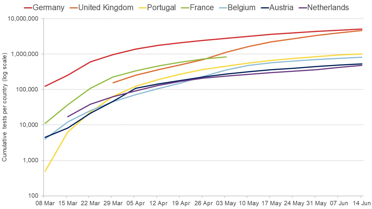 Graph showing cumulative tests carried out by a series of different countries