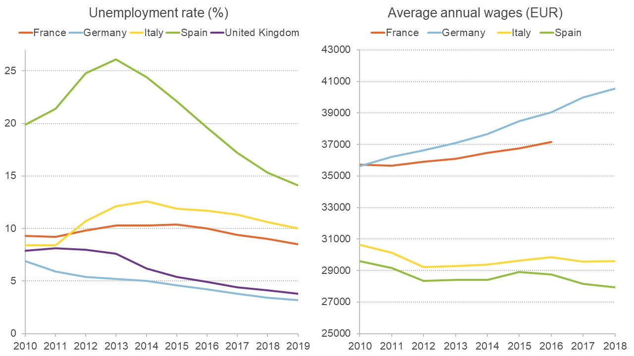 Graphs showing unemployment rate and average annual wages in Germany and other major European economies