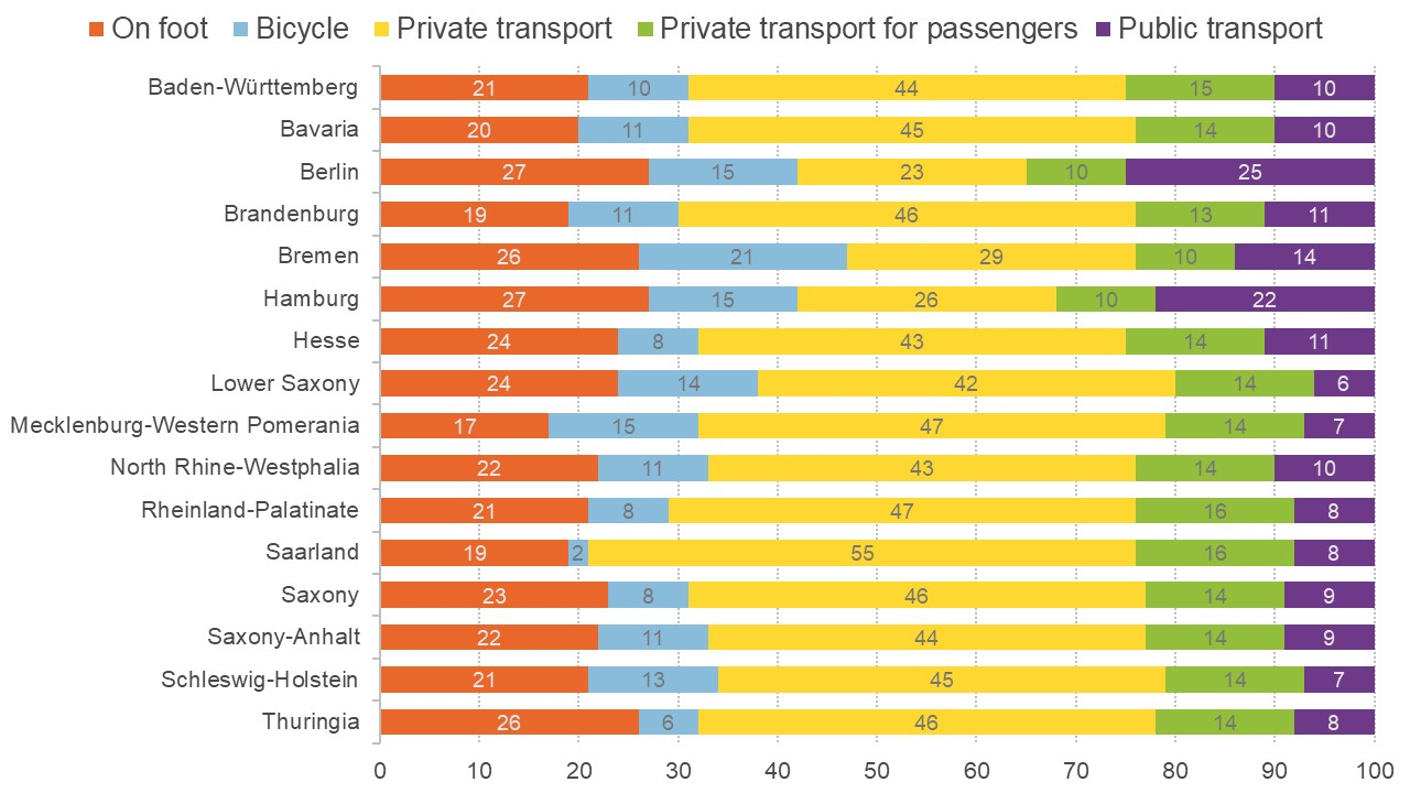 Graph showing main means of transport across the German states