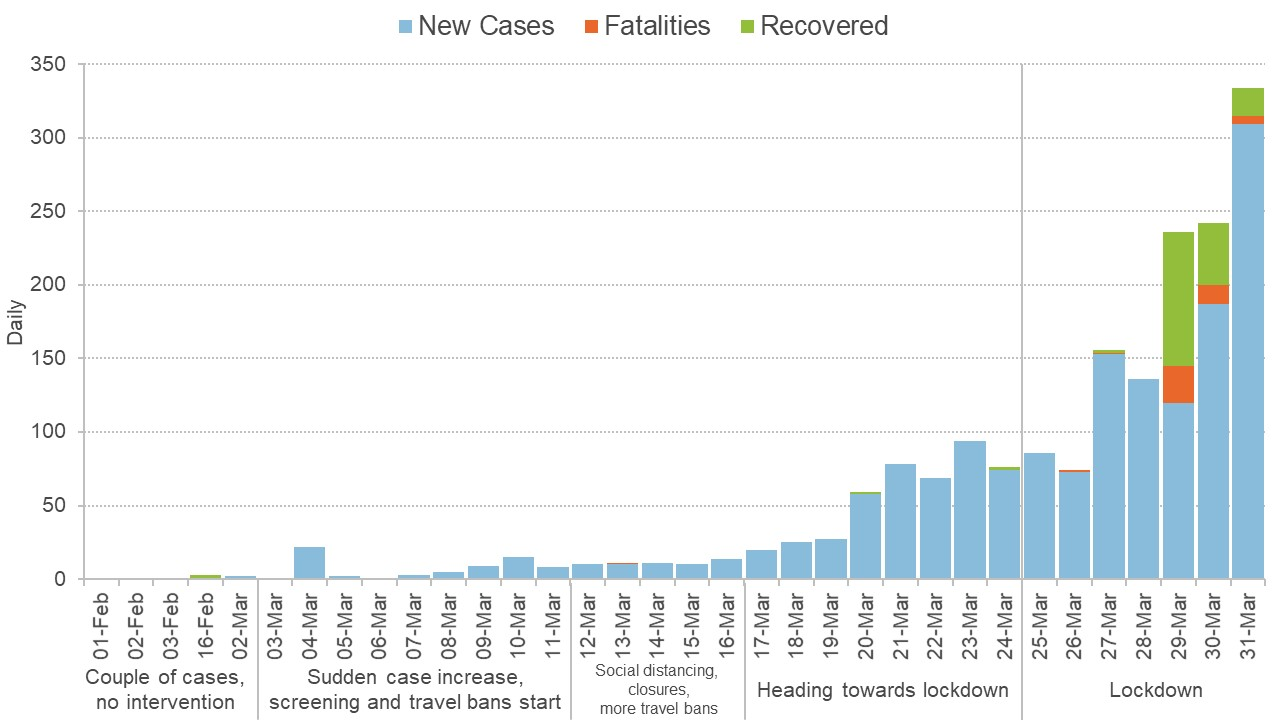 Graph showing cases in India as lockdown developed