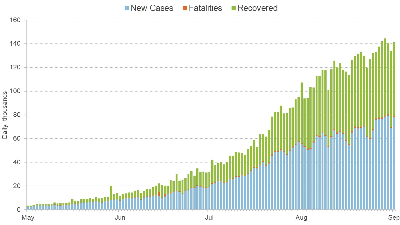 Graph showing how cases developed in India between May and September