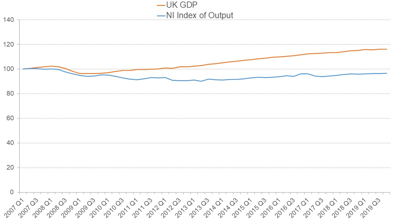Graph showing the divergence between UK GDP and Northern Irish output between 2009 and 2019