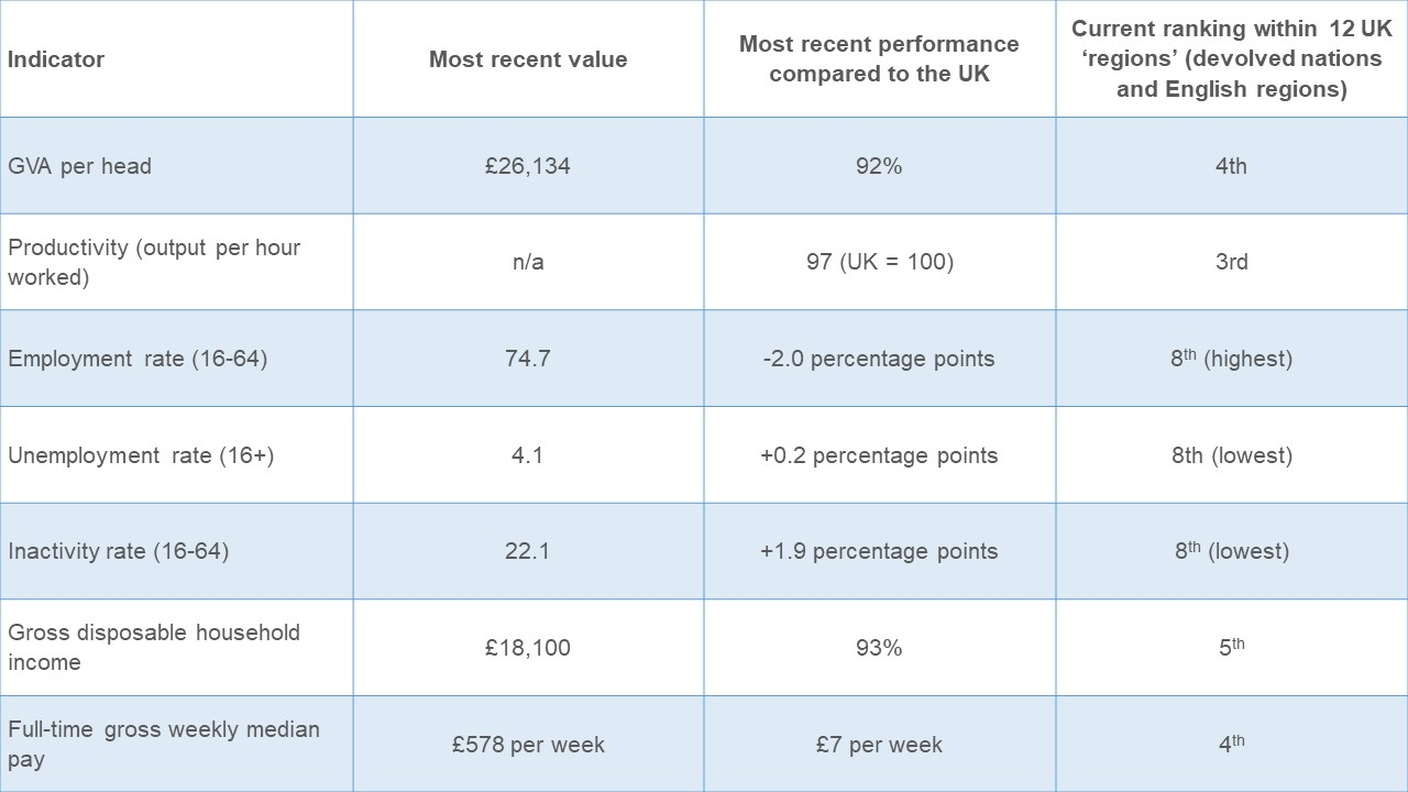 Table showing how Scotland's economy compares to the rest of the UK