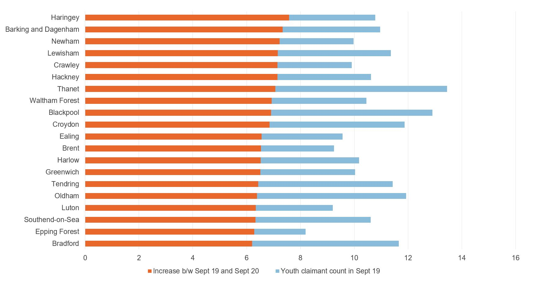 Figure showing Local authority areas with the largest increase in the youth claimant count rate