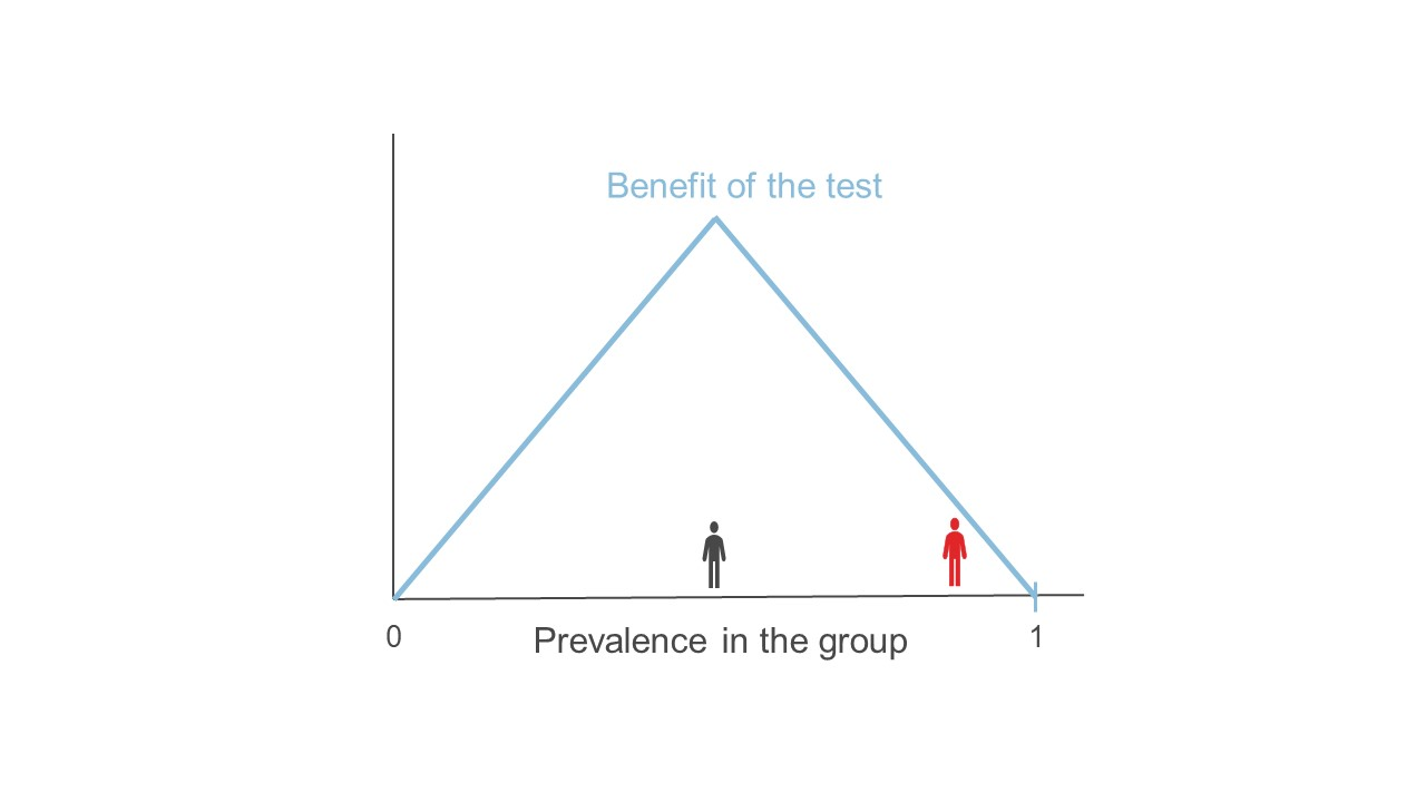 Simplified graph showing how benefits of testing change according to prevalence