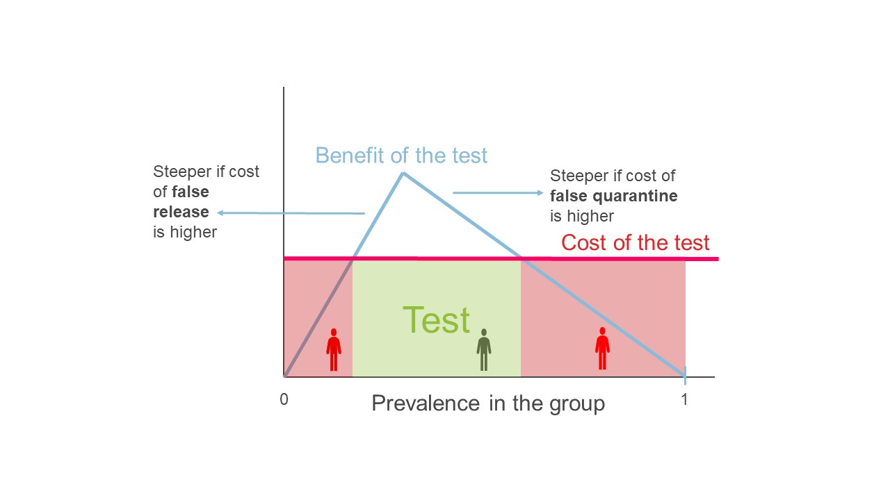 Simplified graph showing the costs and benefits of testing as prevalence changes