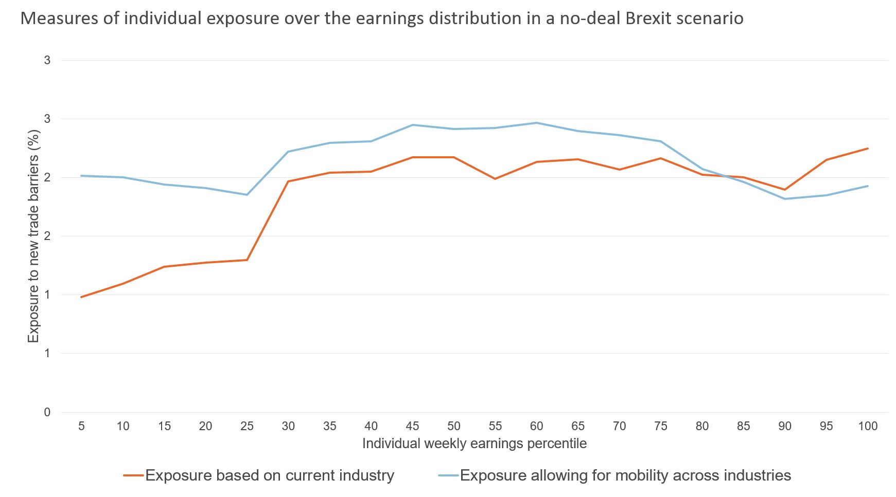 Figure showing measures of individual exposure over the earnings distribution in no-deal Brexit