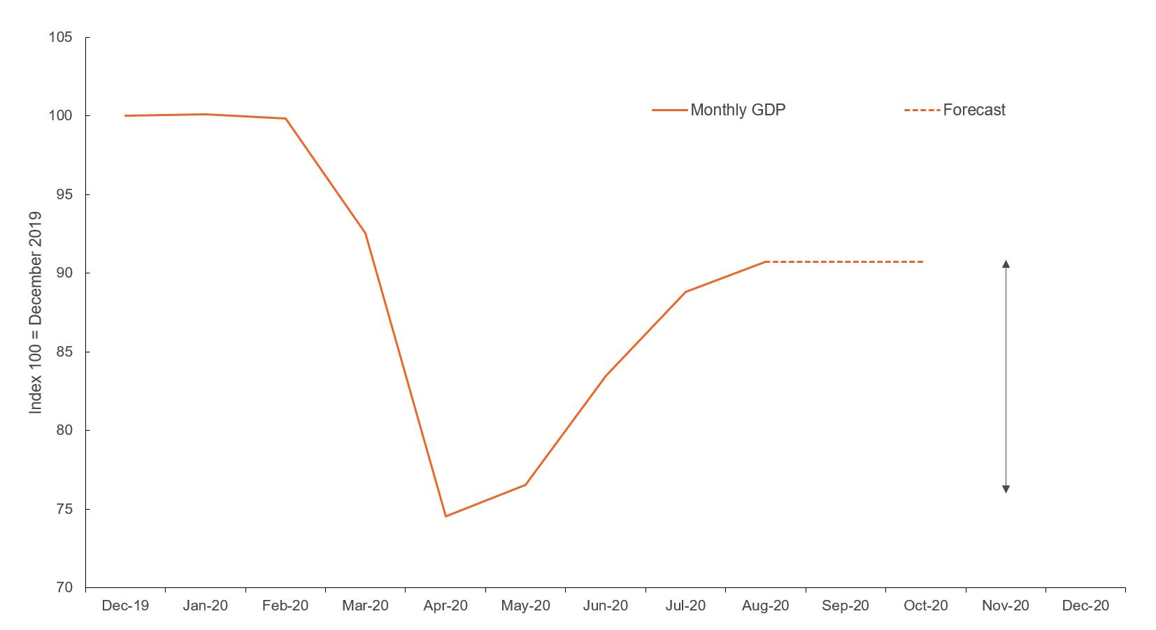 Figure showing monthly GDP