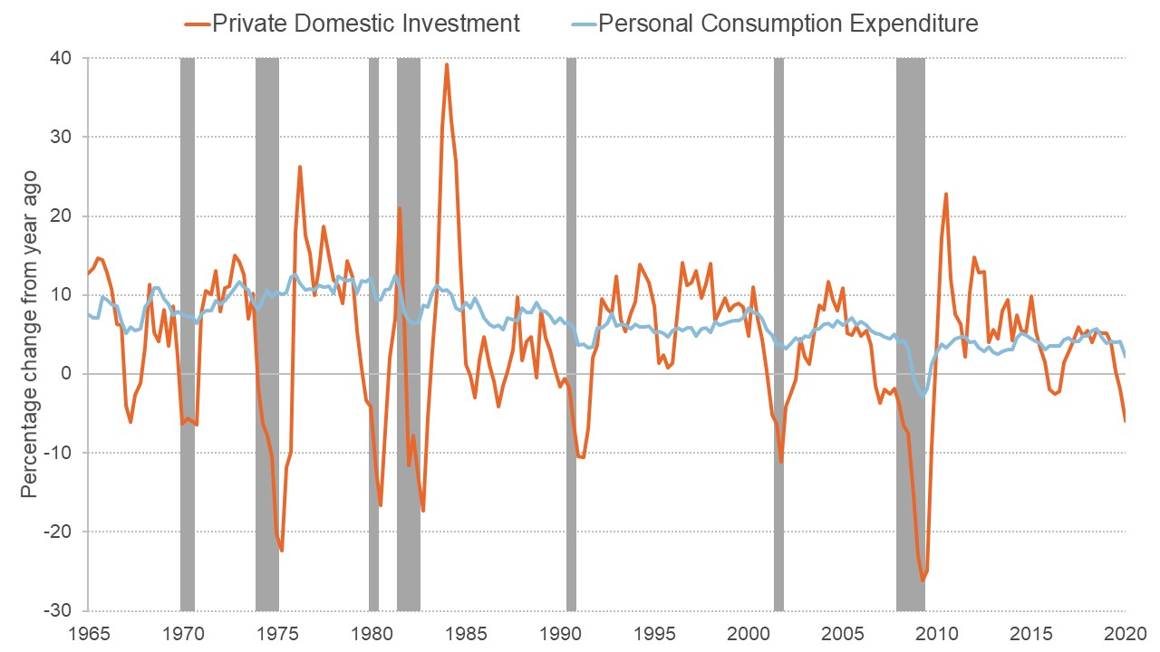 Graph showing quarterly US private investment and consumption expenditure changes