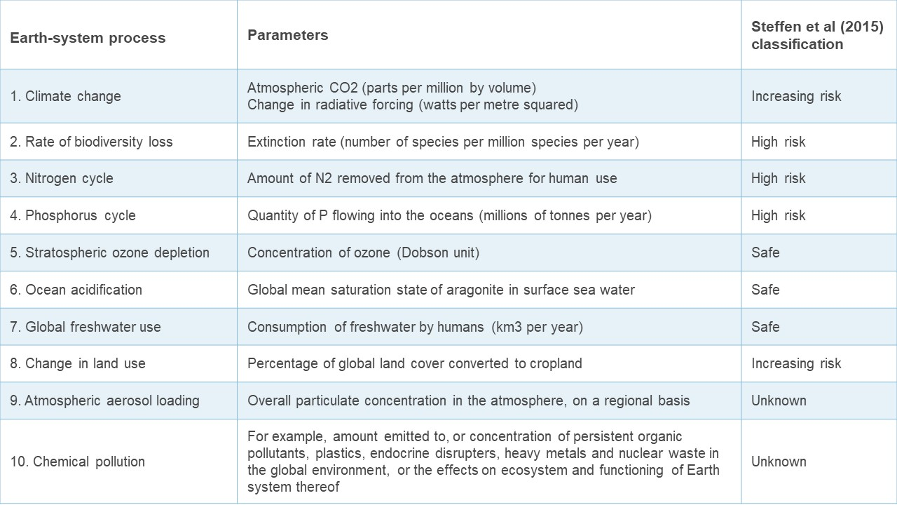 Table showing Rockstrom et al's ten planetary boundaries