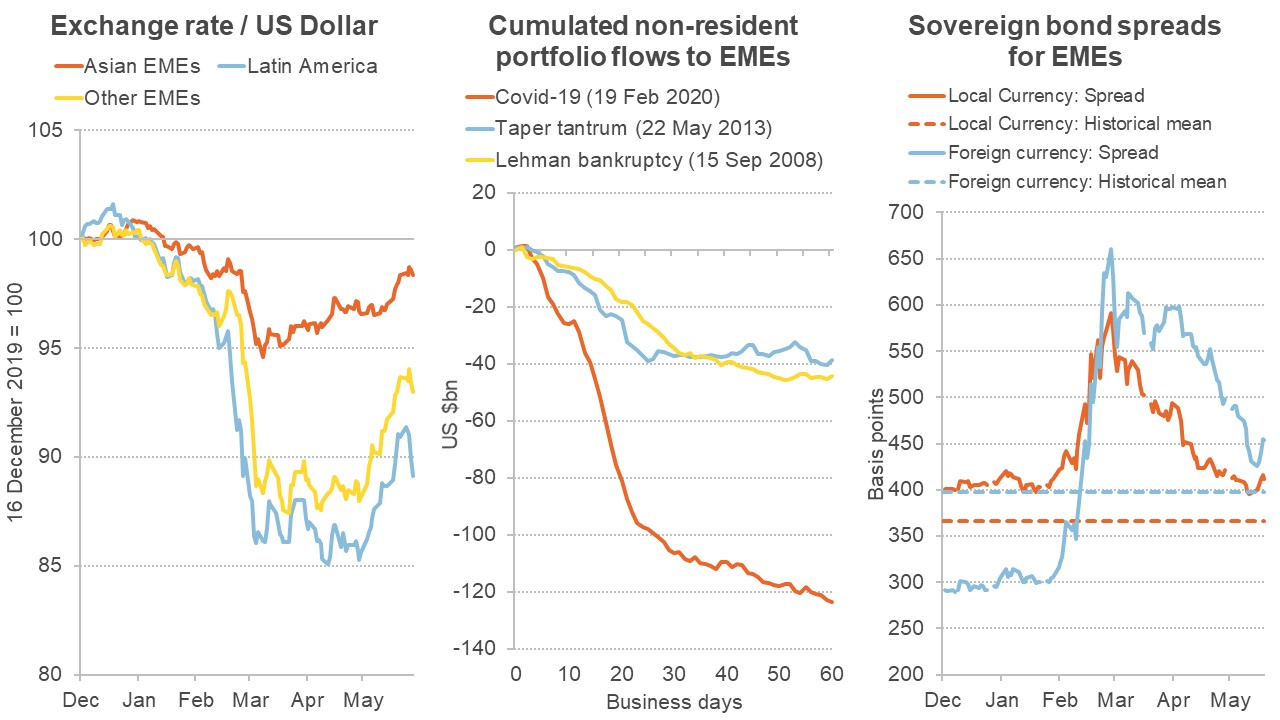 Three graphs showing different measures of financial turmoil