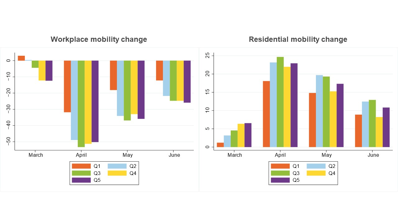 Graph showing average mobility change across various countries