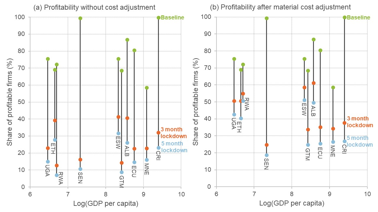Graphs showing the impact of lockdown on firm profits for various countries