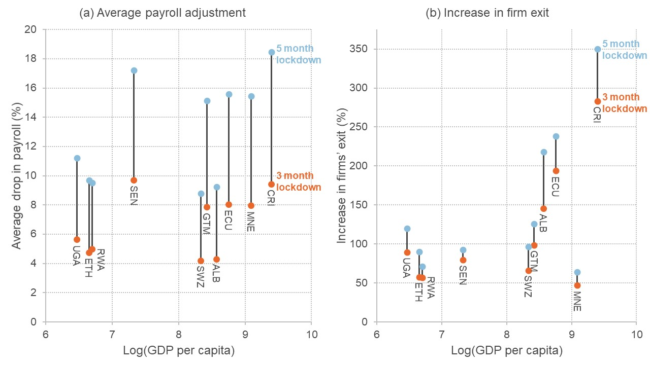 Graphs showing impact on firms' payroll and exit rates across various countries