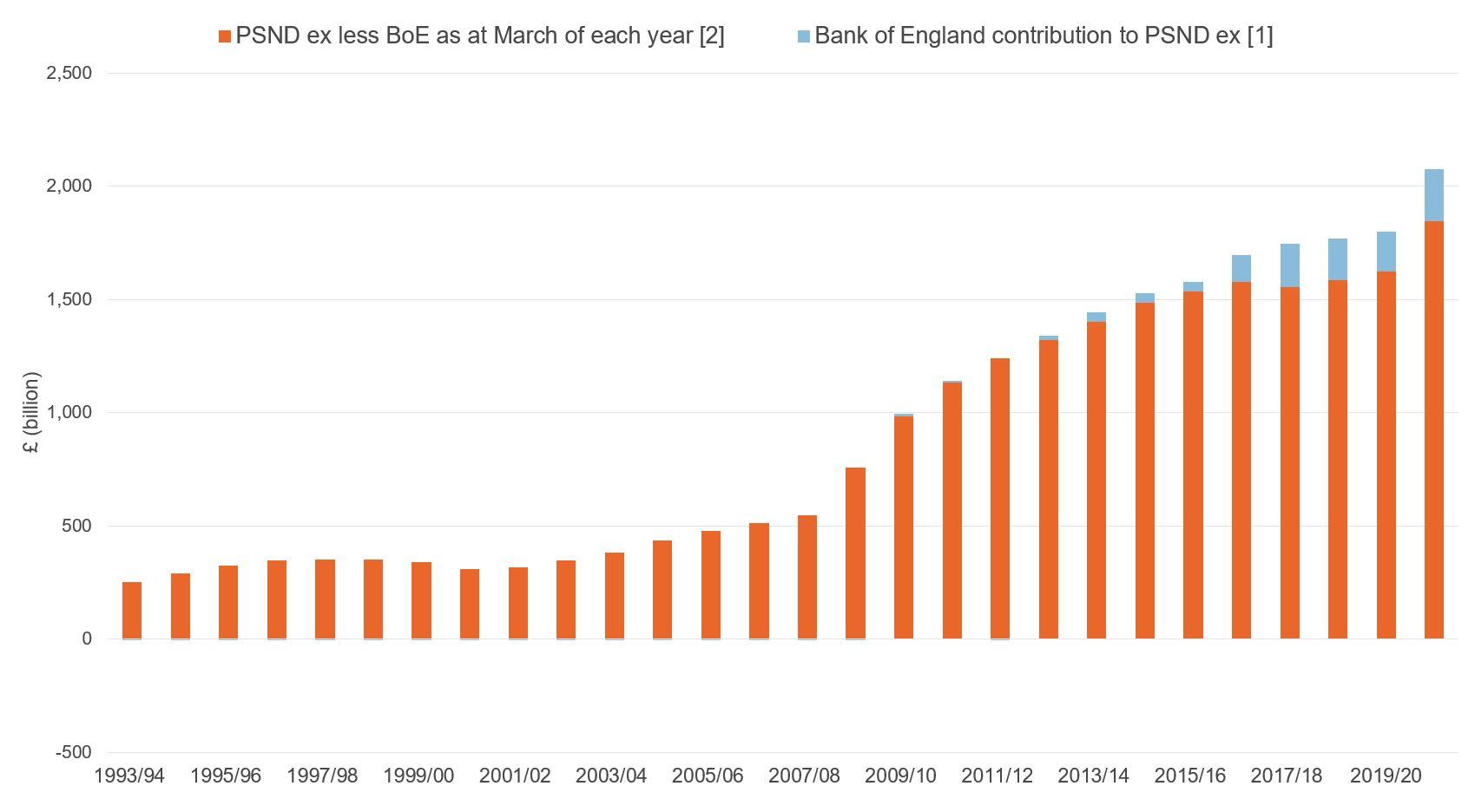 Figure showing public sector net debt