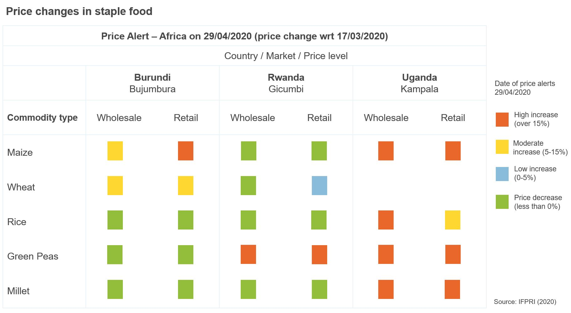 Figure showing price changes in staple food