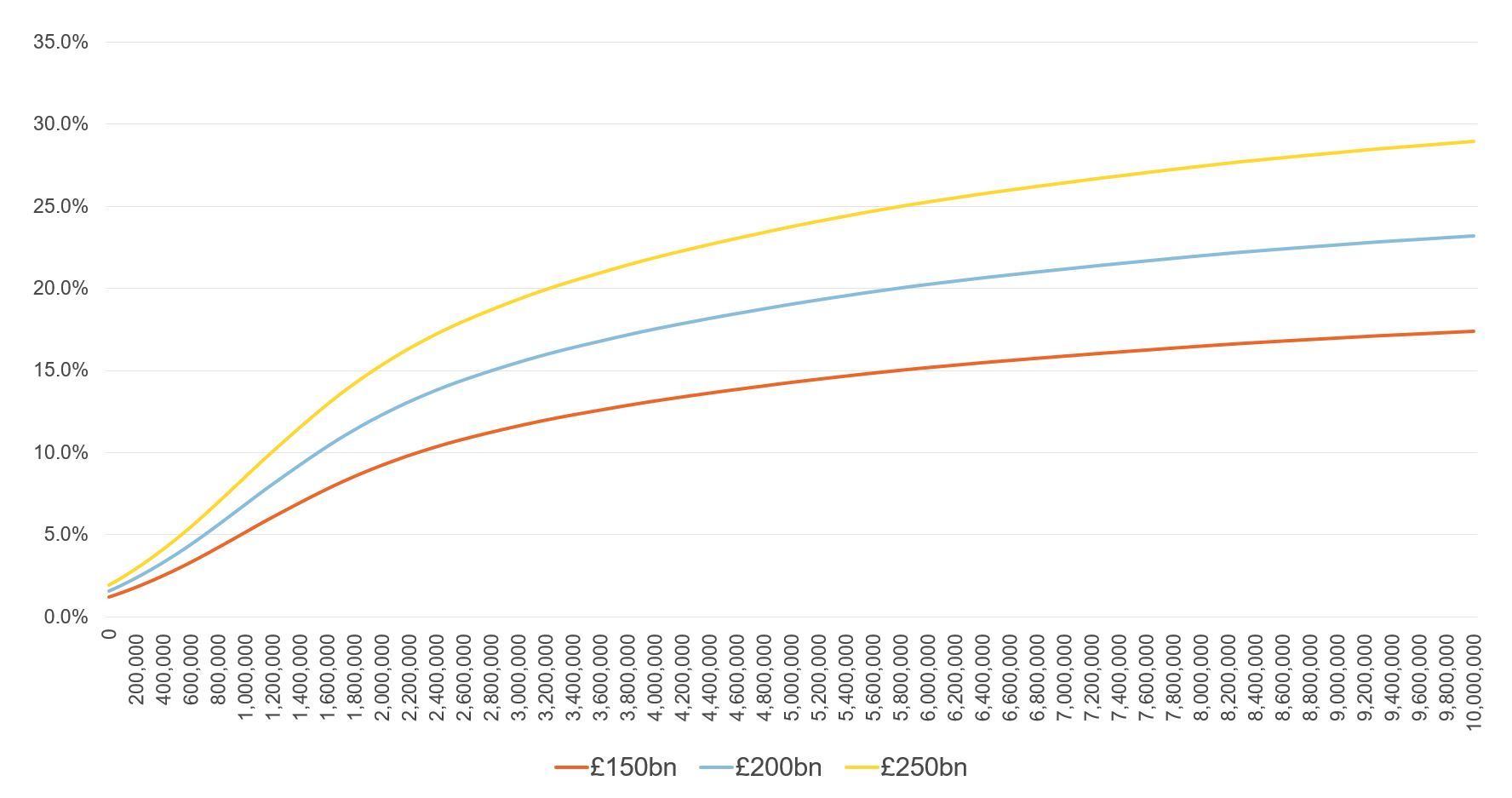 Figure showing rate and thresholds  generating different revenue targets from a one-off wealth tax, after administrative costs