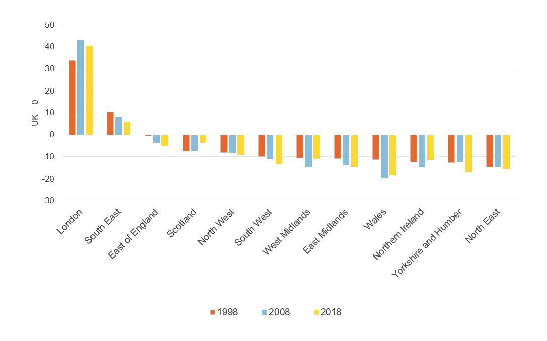 Figure showing regional labour productivity