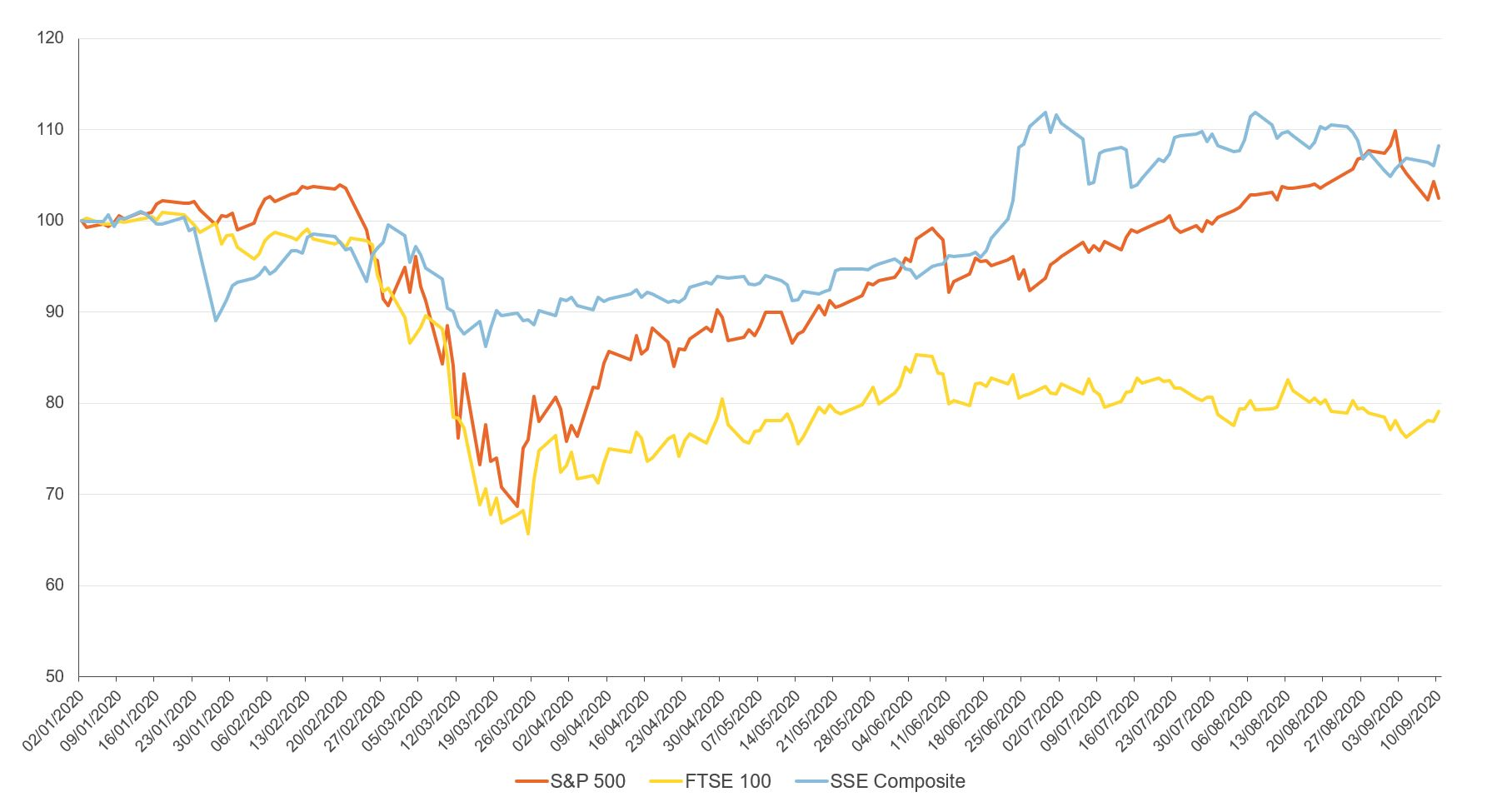 Figure showing S&P 500 Index (United States), FTSE 100 Index (UK) and Shanghai Stock Exchange (SSE) Composite Index in 2020
