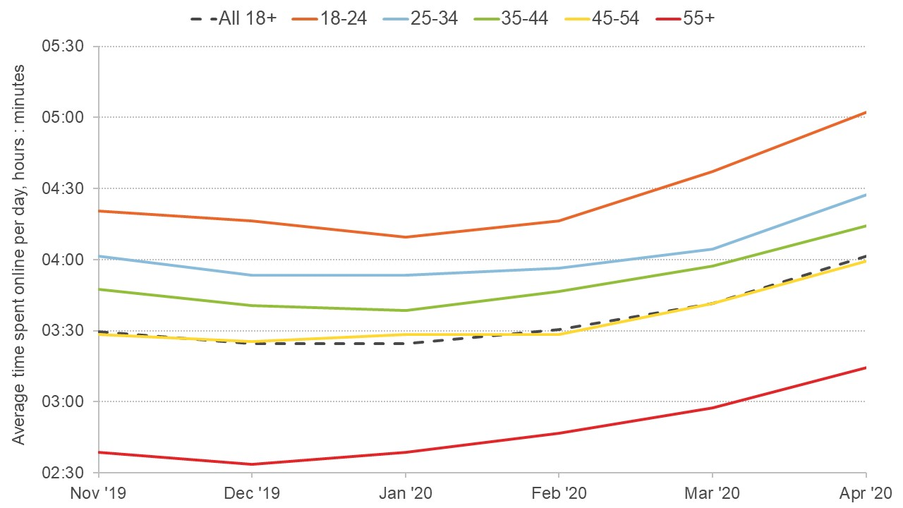 Graph showing how average time spent online has changed by age group in the first half of 2020