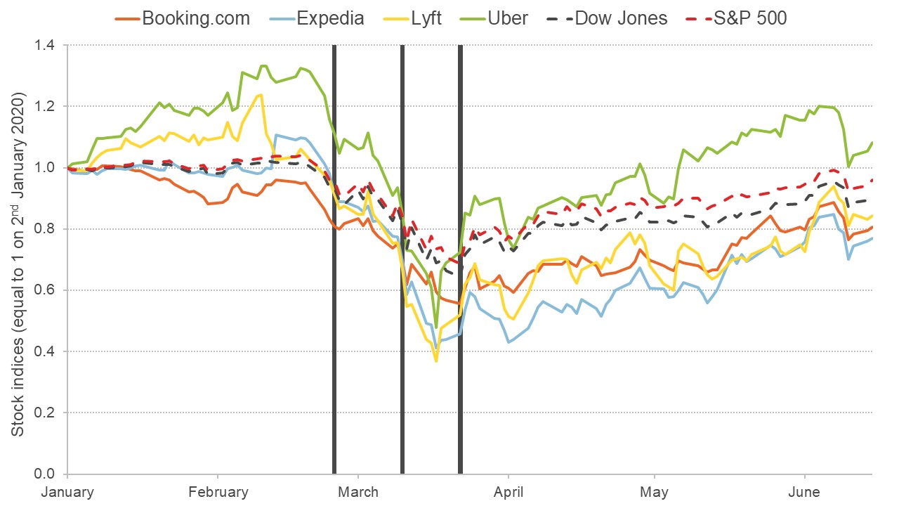 Graph showing stock market indices of hospitality and transport tech firms