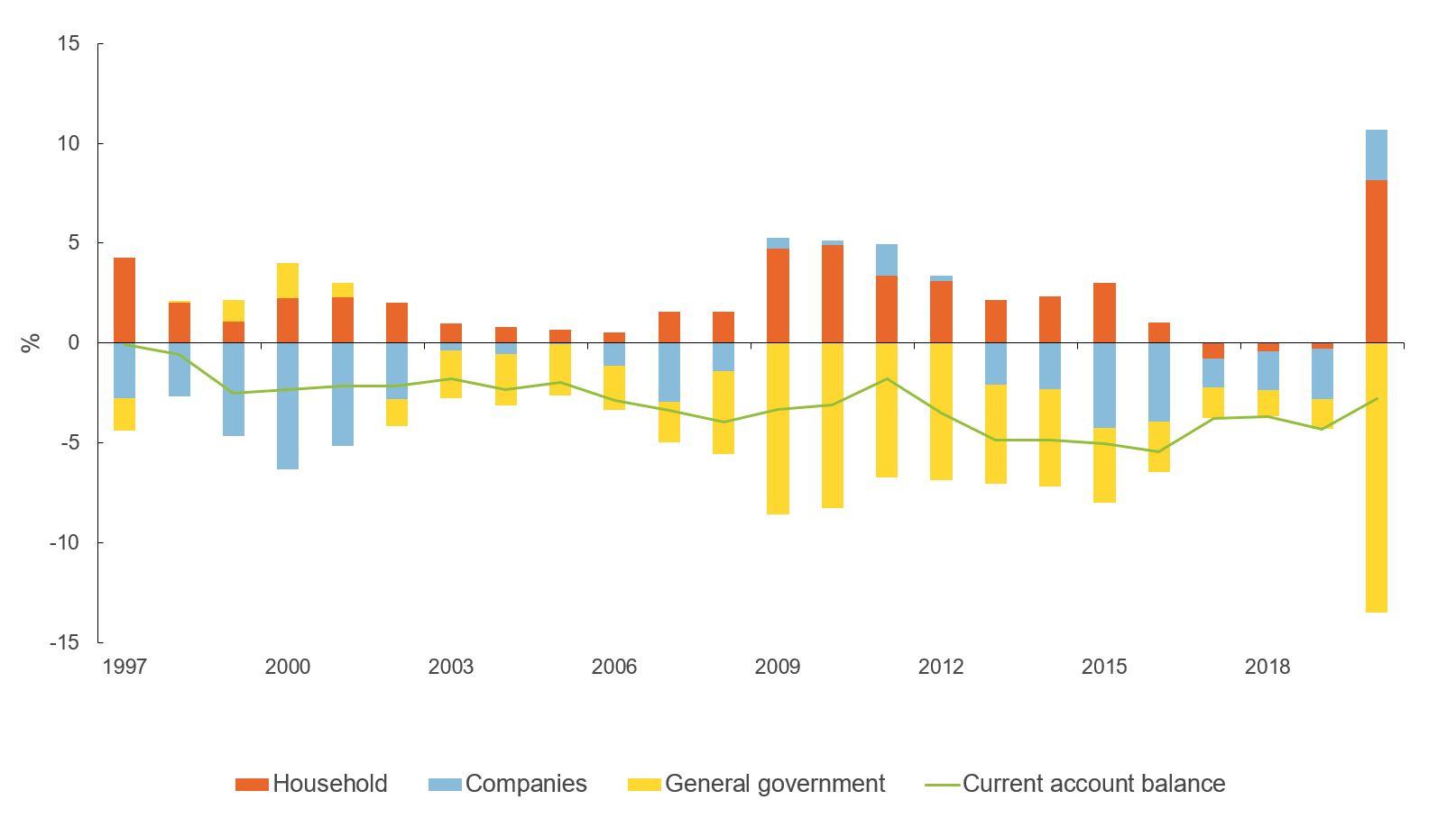 Figure showing sectoral balances