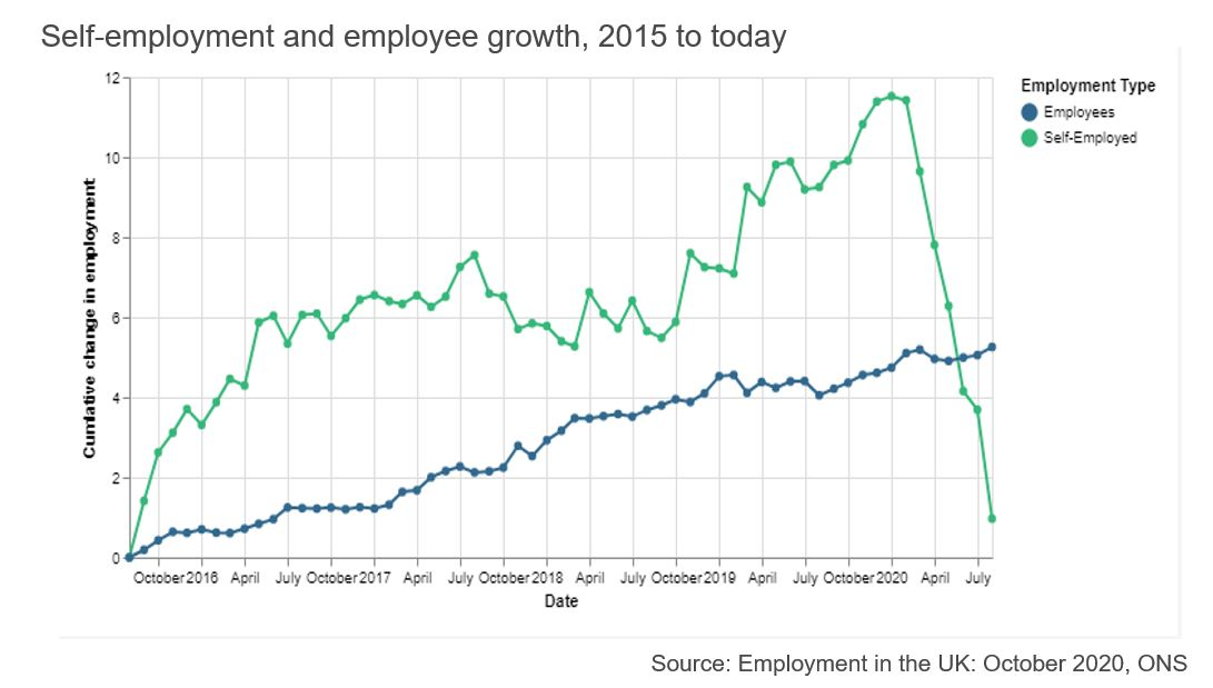 Figure showing self-employment and employee growth