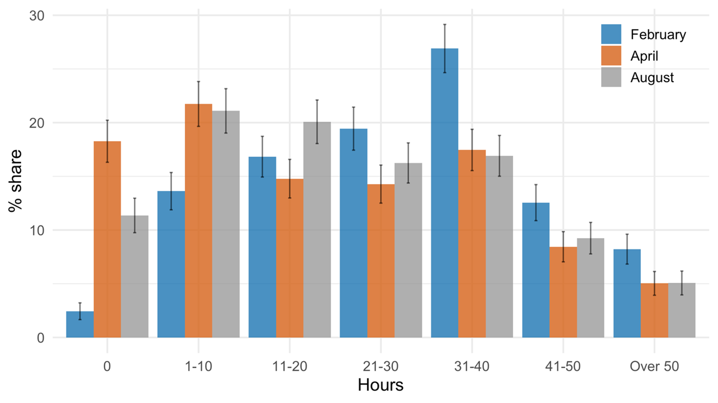 Figure showing hours worked by self-employed